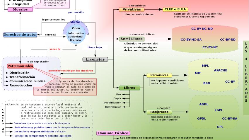 mapa-conceptual-licenzas-es_01