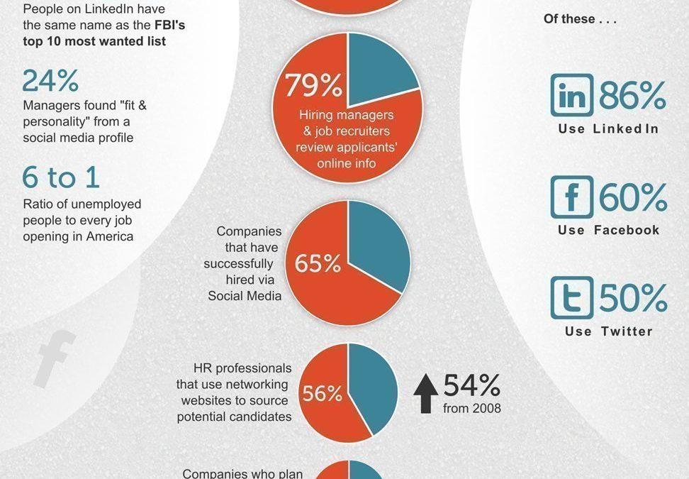 Búsqueda de empleo en las redes sociales