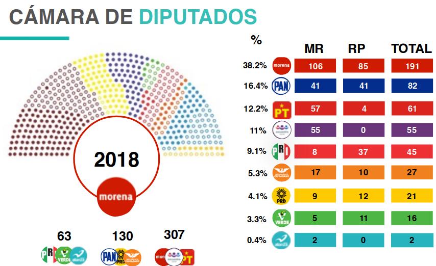 Resultado Elecciones Mexico 2018
