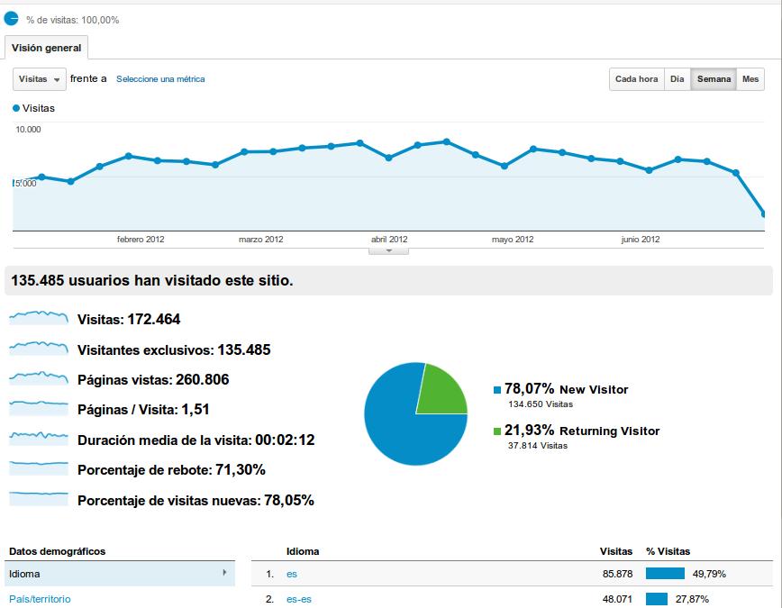 Estadísticas Acceso Blog Software Libre y Cooperación