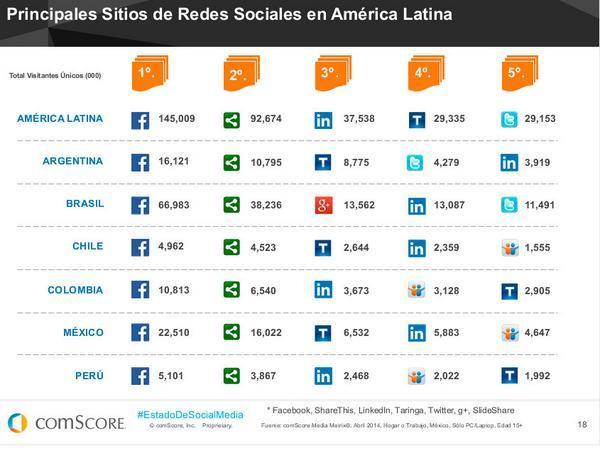 Principales Redes Sociales en LATAM