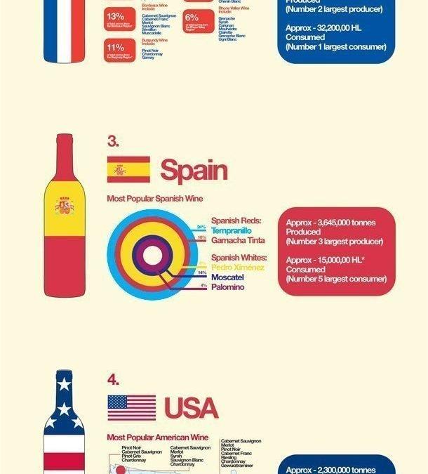 Principales Países exportadores de vino