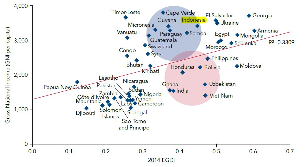 Ranking Mundial Gobierno Electrónico de la ONU 2014