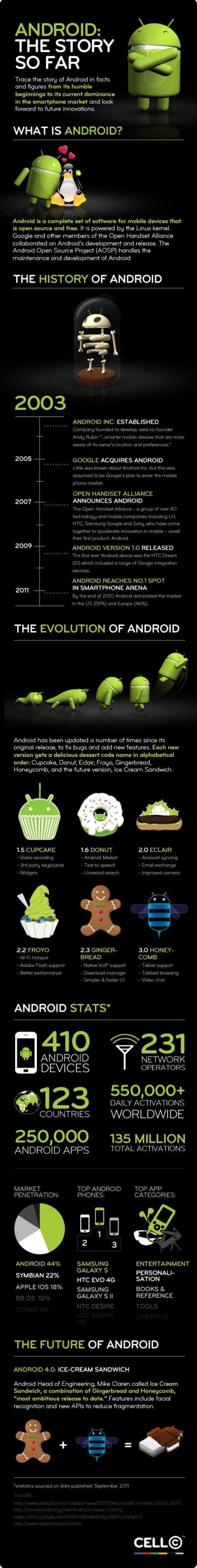 Infografía Android