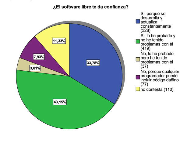 Confianza Software Libre