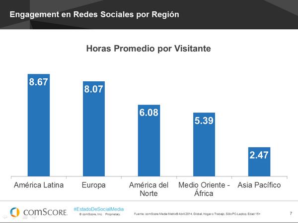 ConsumoMundialRedesSocialesporRegiones