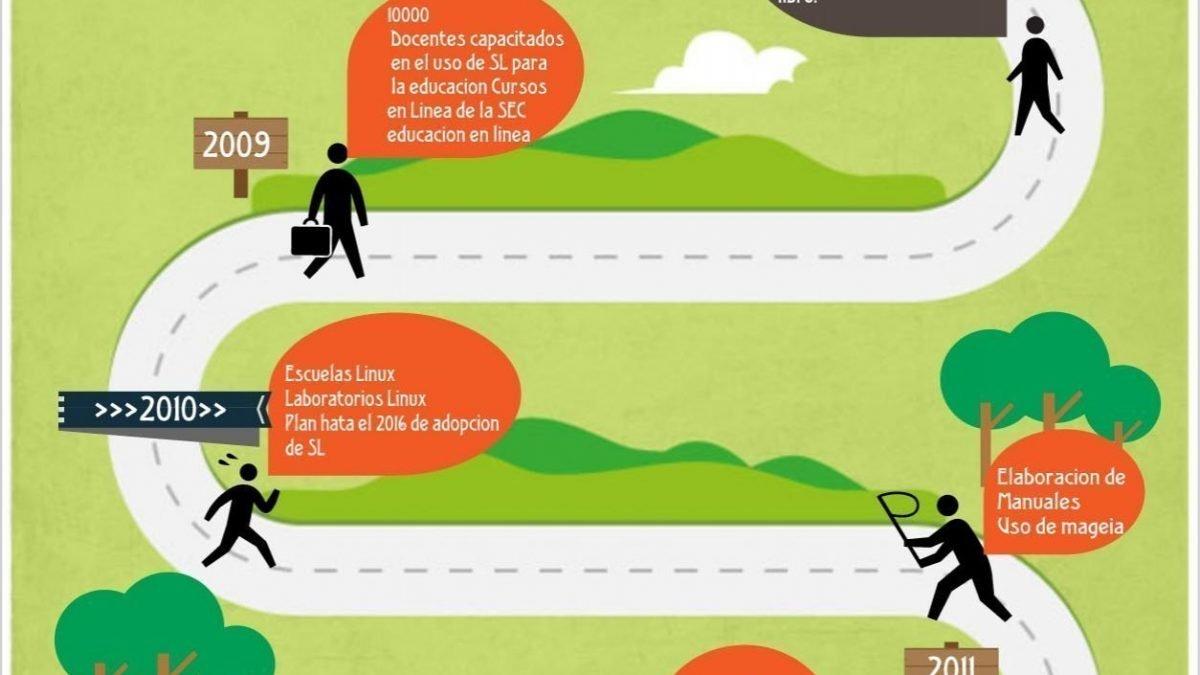 Escuelas Linux de Zacatecas