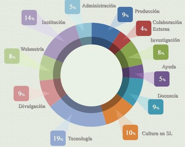 Ranking Universidades en Software Libre