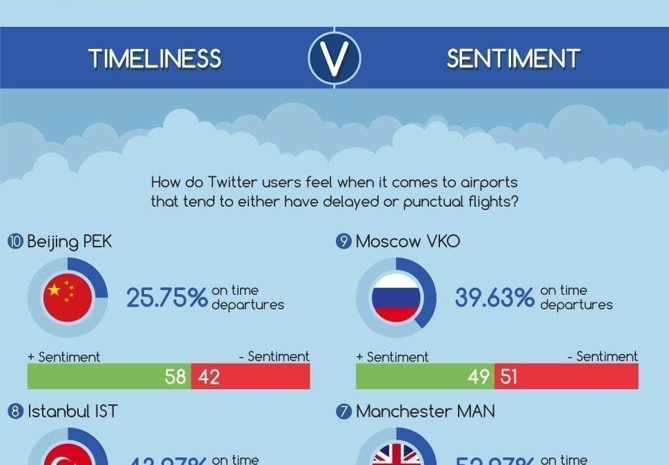 Aeropuertos y Twitter