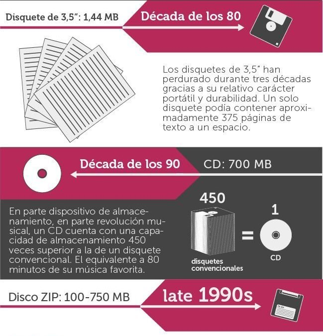 Evolución almacenamiento informático