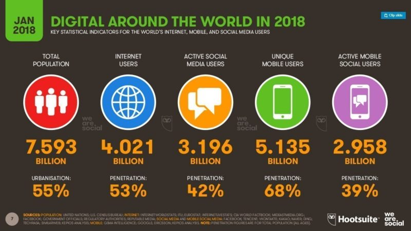 internet en el mundo2018