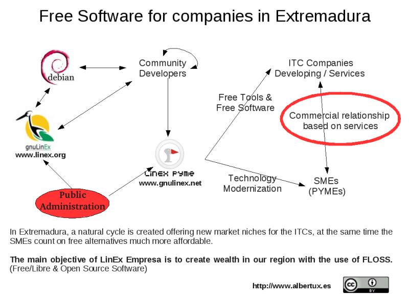 Software Libre en Extremadura