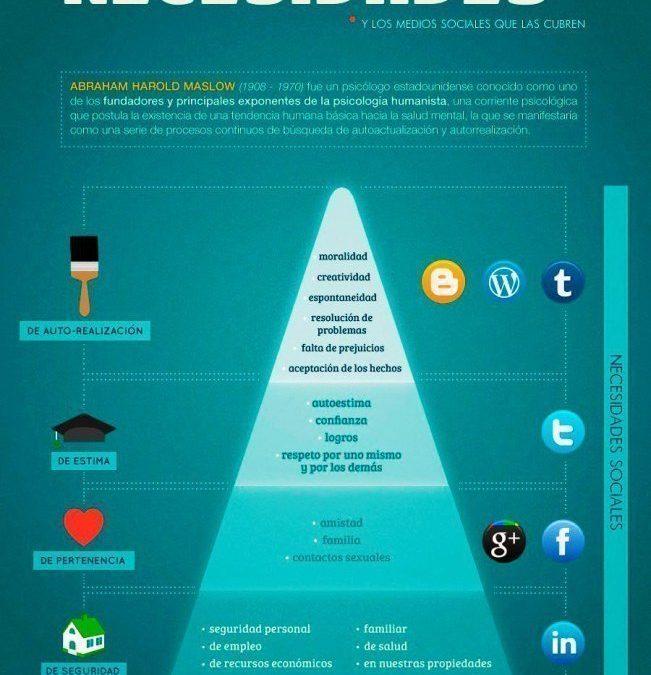 Piramide necesidades redes sociales