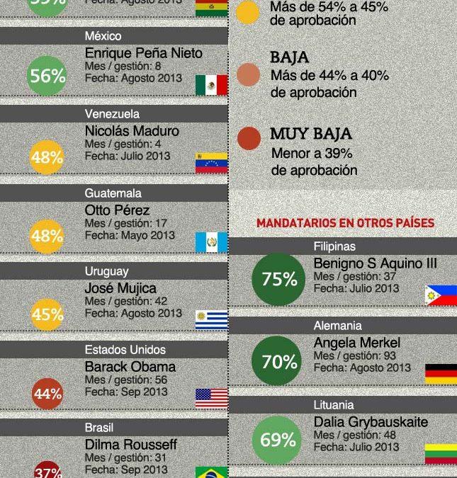 Ranking Mundial Mandatarios