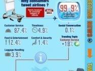 Twitter y la comunicación con las aerolíneas